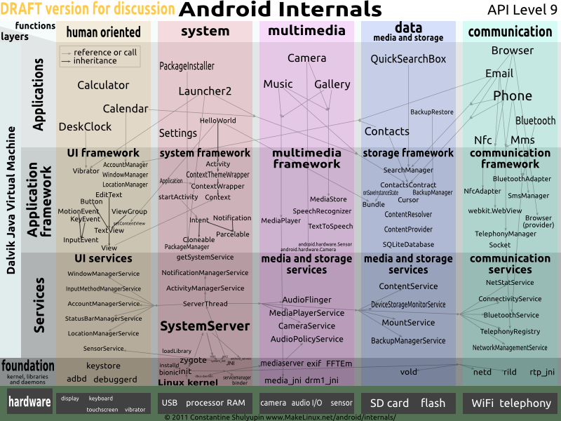 Android Internals Diagram