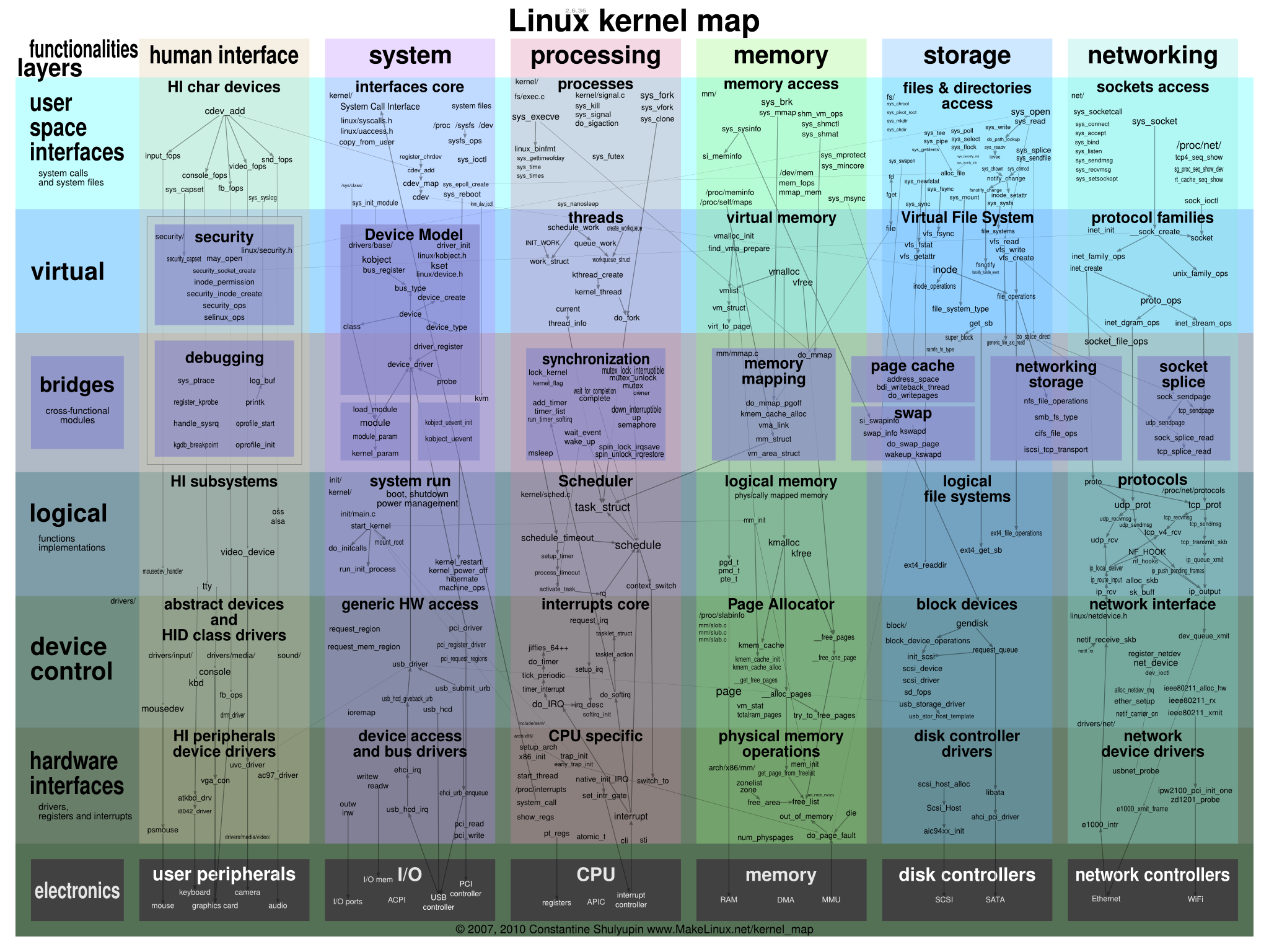 IOS XE sits on Linux kernel -How much of the Linux kernel is